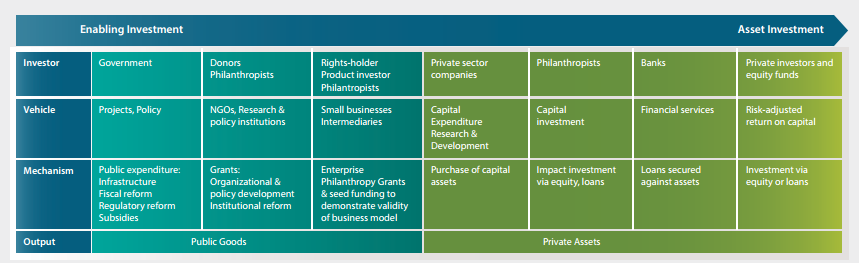 Investment vehicles, mechanisms and outputs for landscape investments